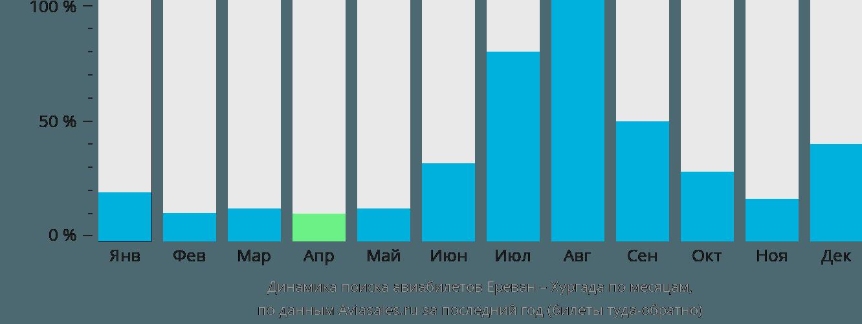Динамика поиска авиабилетов из Еревана в Хургаду по месяцам