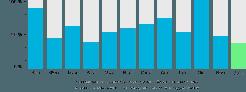 Динамика поиска авиабилетов из Еревана в Харьков по месяцам