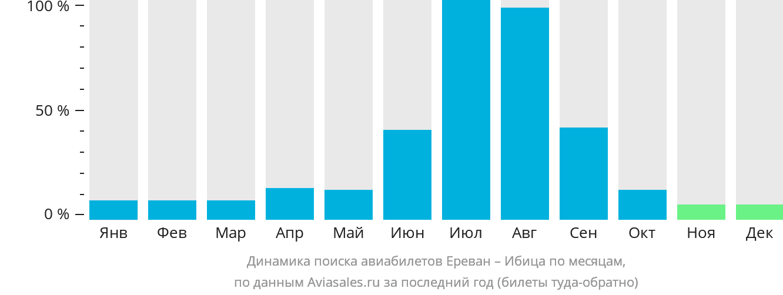 Динамика поиска авиабилетов из Еревана на Ибицу по месяцам