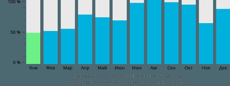 Динамика поиска авиабилетов из Еревана в Киев по месяцам