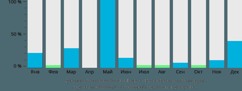 Динамика поиска авиабилетов из Еревана в Ивано-Франковск по месяцам