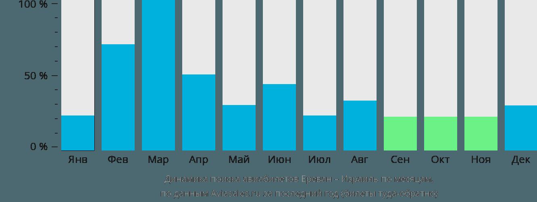 Динамика поиска авиабилетов из Еревана в Израиль по месяцам