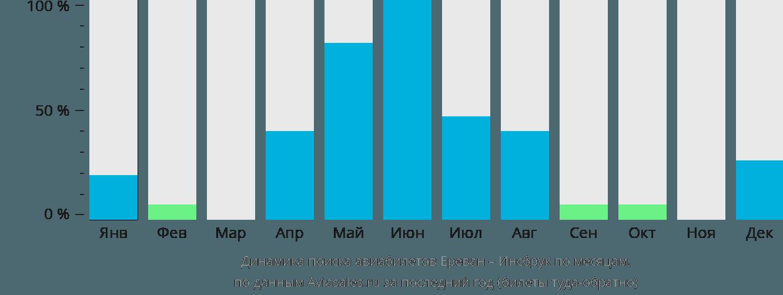 Динамика поиска авиабилетов из Еревана в Инсбрук по месяцам