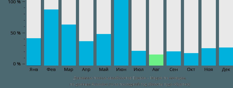 Динамика поиска авиабилетов из Еревана в Индию по месяцам