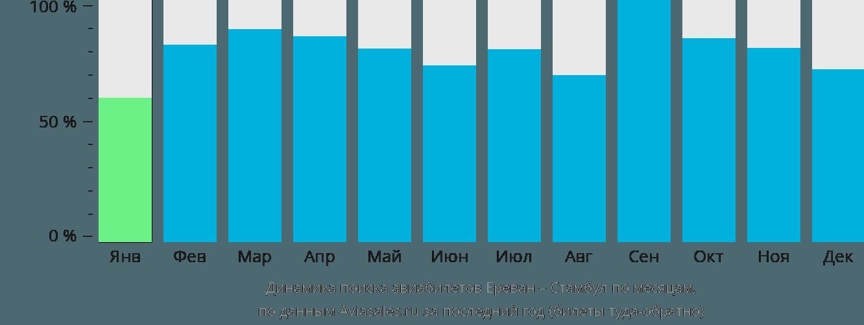 Динамика поиска авиабилетов из Еревана в Стамбул по месяцам