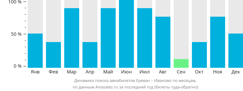 Динамика поиска авиабилетов из Еревана в Иваново по месяцам