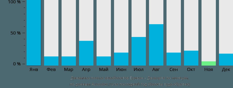 Динамика поиска авиабилетов из Еревана в Джакарту по месяцам