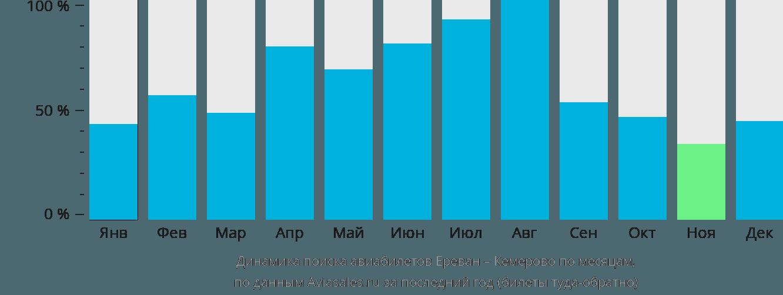 Динамика поиска авиабилетов из Еревана в Кемерово по месяцам