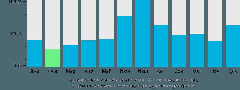 Динамика поиска авиабилетов из Еревана в Калининград по месяцам