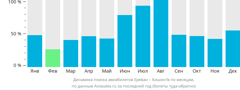 Динамика поиска авиабилетов из Еревана в Кишинёв по месяцам