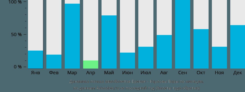 Динамика поиска авиабилетов из Еревана в Карловы Вары по месяцам