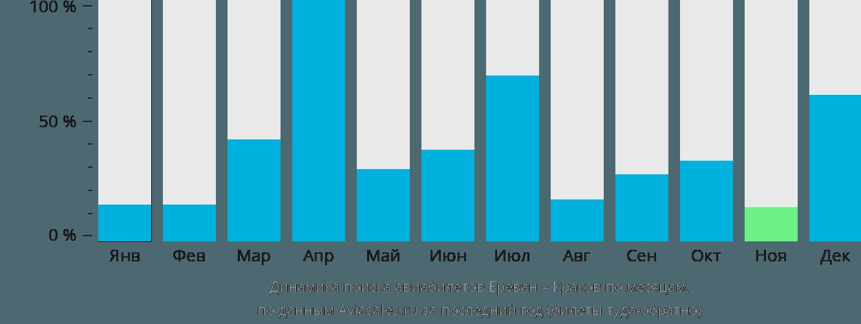 Динамика поиска авиабилетов из Еревана в Краков по месяцам