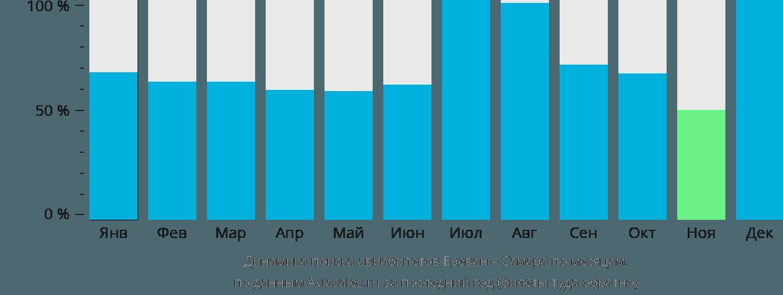 Динамика поиска авиабилетов из Еревана в Самару по месяцам