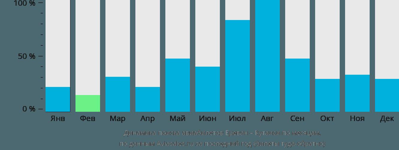 Динамика поиска авиабилетов из Еревана в Кутаиси по месяцам