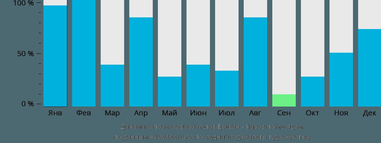 Динамика поиска авиабилетов из Еревана в Киров по месяцам