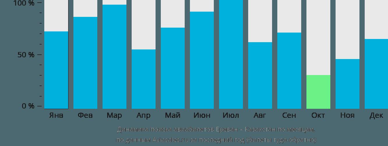 Динамика поиска авиабилетов из Еревана в Казахстан по месяцам