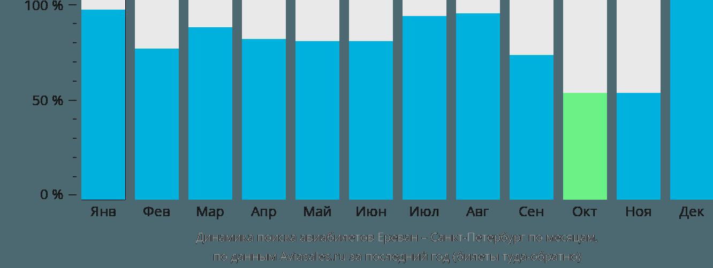 Динамика поиска авиабилетов из Еревана в Санкт-Петербург по месяцам