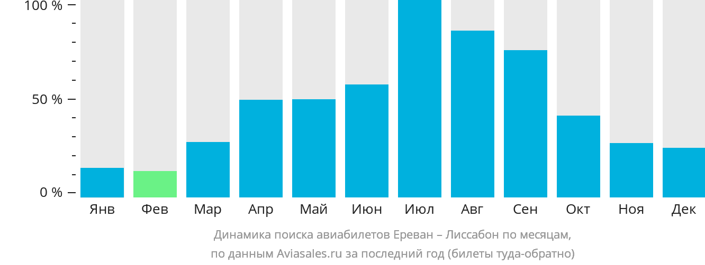 Динамика поиска авиабилетов из Еревана в Лиссабон по месяцам