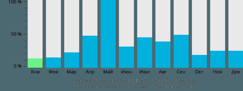 Динамика поиска авиабилетов из Еревана в Любляну по месяцам