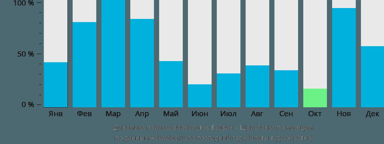 Динамика поиска авиабилетов из Еревана на Шри-Ланку по месяцам
