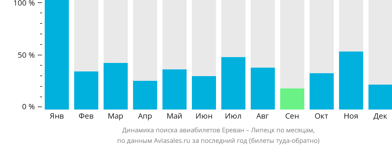Динамика поиска авиабилетов из Еревана в Липецк по месяцам