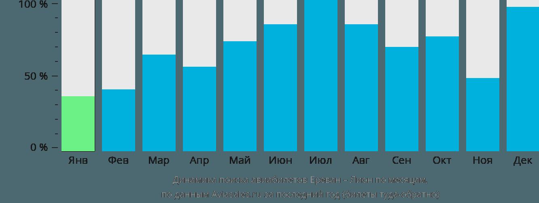 Динамика поиска авиабилетов из Еревана в Лион по месяцам