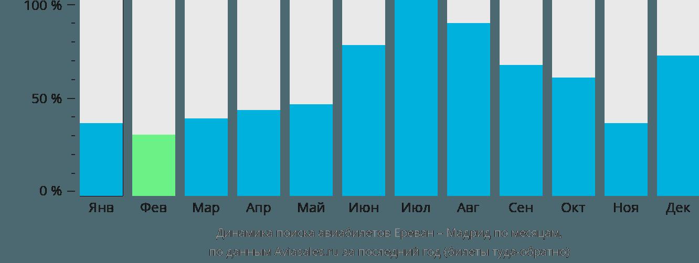 Динамика поиска авиабилетов из Еревана в Мадрид по месяцам
