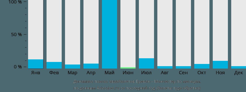Динамика поиска авиабилетов из Еревана в Манчестер по месяцам