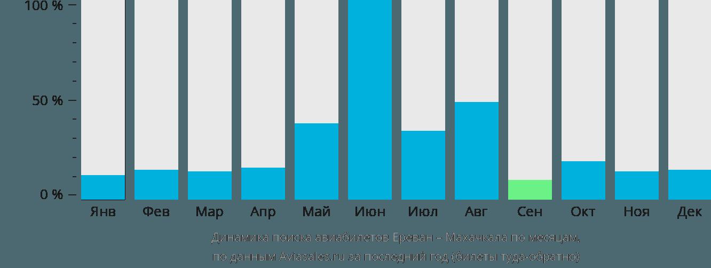 Динамика поиска авиабилетов из Еревана в Махачкалу по месяцам