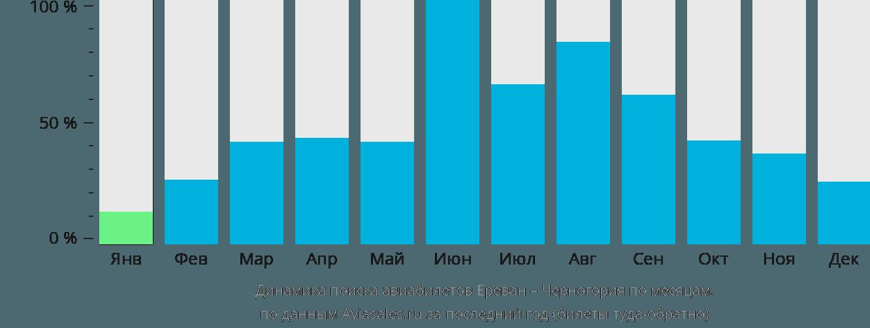 Динамика поиска авиабилетов из Еревана в Черногорию по месяцам