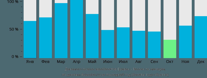 Динамика поиска авиабилетов из Еревана в Милан по месяцам