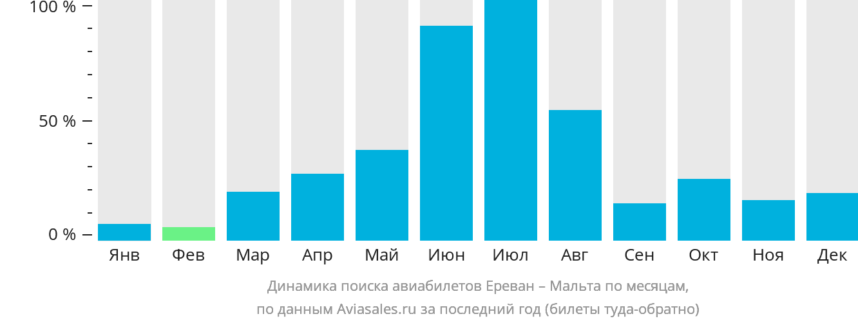 Динамика поиска авиабилетов из Еревана на Мальту по месяцам