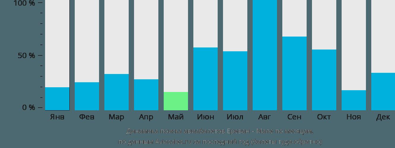 Динамика поиска авиабилетов из Еревана в Мале по месяцам