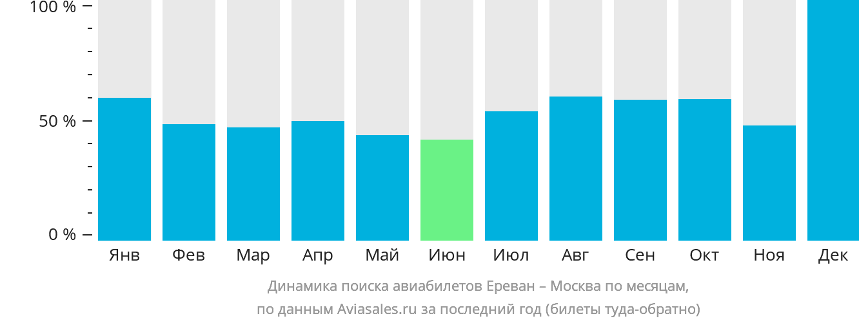 Динамика поиска авиабилетов из Еревана в Москву по месяцам