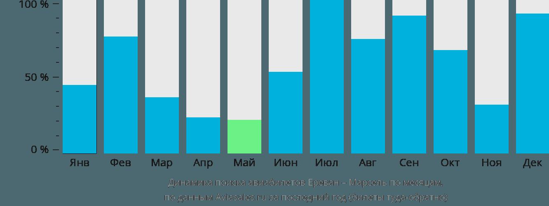 Динамика поиска авиабилетов из Еревана в Марсель по месяцам