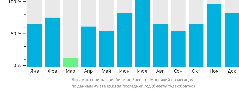 Динамика поиска авиабилетов из Еревана в Маврикий по месяцам