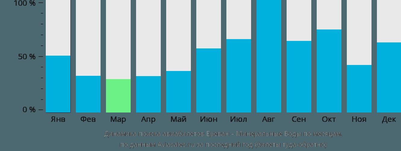 Динамика поиска авиабилетов из Еревана в Минеральные воды по месяцам
