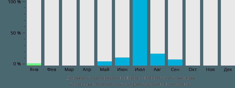 Динамика поиска авиабилетов из Еревана в Миннеаполис по месяцам