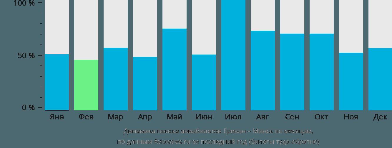 Динамика поиска авиабилетов из Еревана в Минск по месяцам