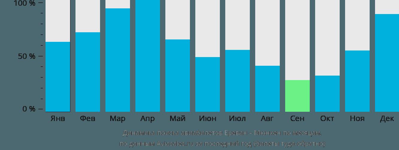 Динамика поиска авиабилетов из Еревана в Мюнхен по месяцам