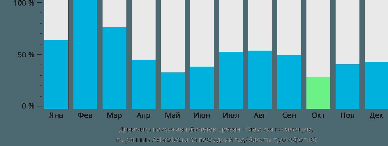 Динамика поиска авиабилетов из Еревана в Мексику по месяцам