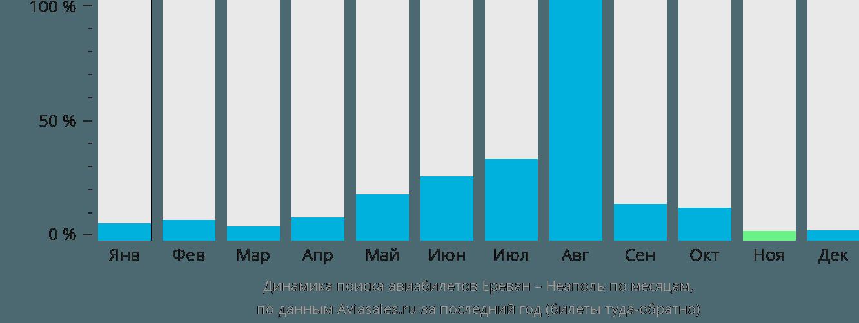 Динамика поиска авиабилетов из Еревана в Неаполь по месяцам