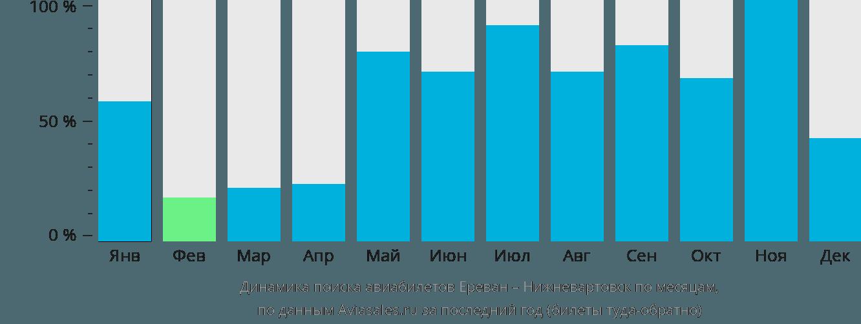 Динамика поиска авиабилетов из Еревана в Нижневартовск по месяцам
