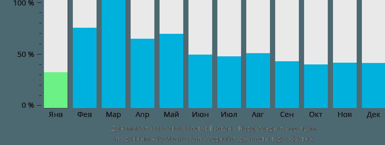 Динамика поиска авиабилетов из Еревана в Нидерланды по месяцам