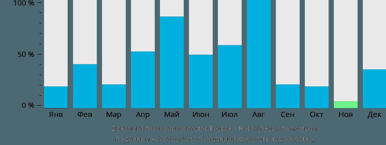 Динамика поиска авиабилетов из Еревана в Новокузнецк по месяцам