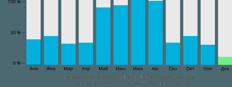 Динамика поиска авиабилетов из Еревана в Новый Уренгой по месяцам
