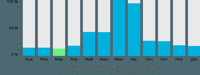 Динамика поиска авиабилетов из Еревана в Одессу по месяцам