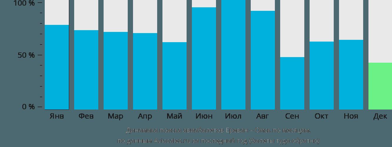 Динамика поиска авиабилетов из Еревана в Омск по месяцам