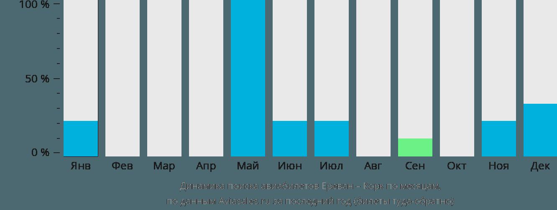 Динамика поиска авиабилетов из Еревана в Корк по месяцам
