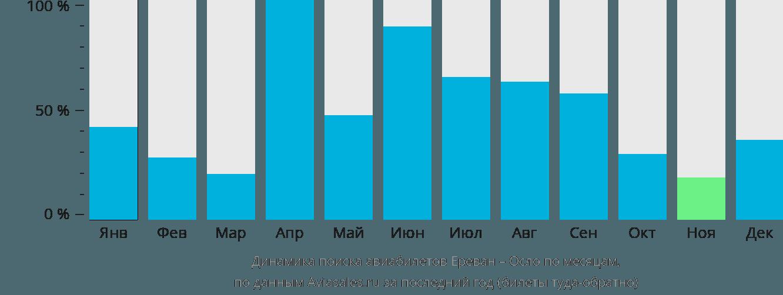 Динамика поиска авиабилетов из Еревана в Осло по месяцам